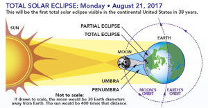 Awesome Eclipse & Other Astronomical Wonders @ Mens' Breakfast - Dr. Don Johnson @ First Baptist Church Arlington | Arlington | Washington | United States